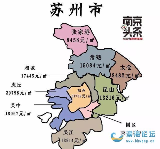 滨海房价与周边和苏州无锡比较