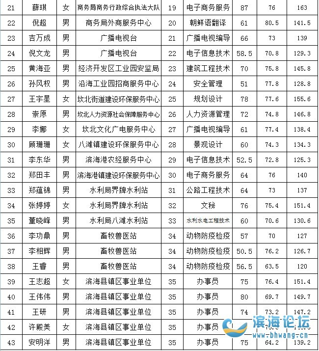 2018年滨海县部分事业单位第二批公开招聘工作人员拟聘用人员名单公示