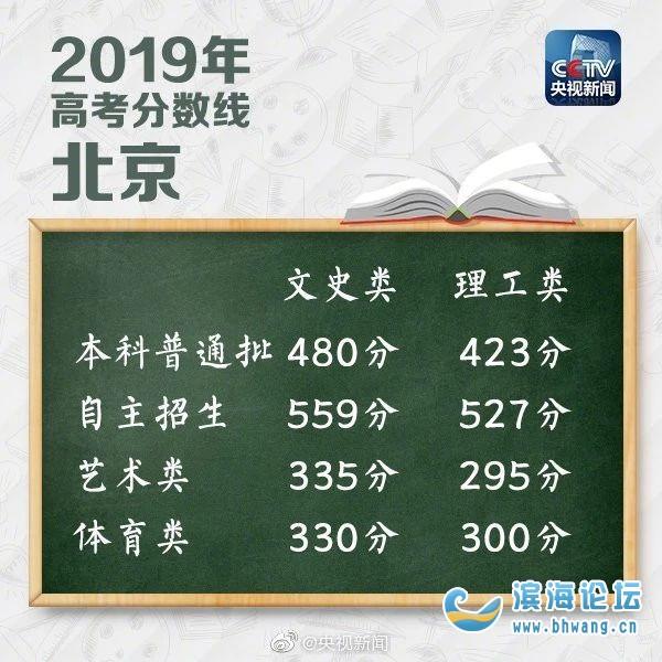 31省份2019年高考分数线来了!