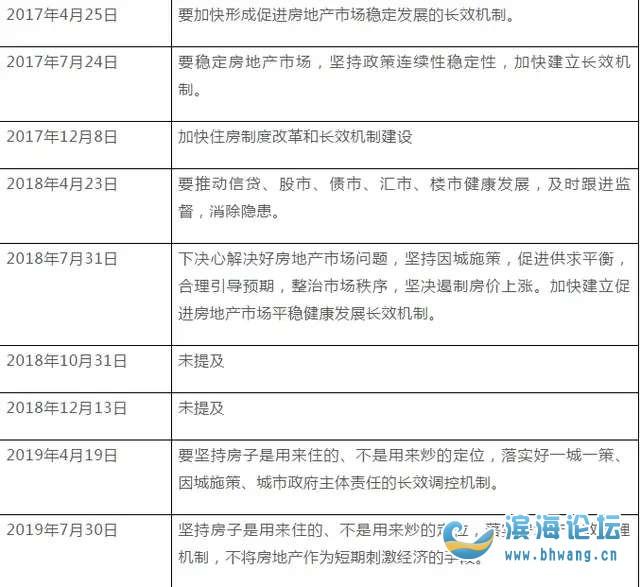 中央政治局会议释放楼市重磅信号中共中央政治局7月3