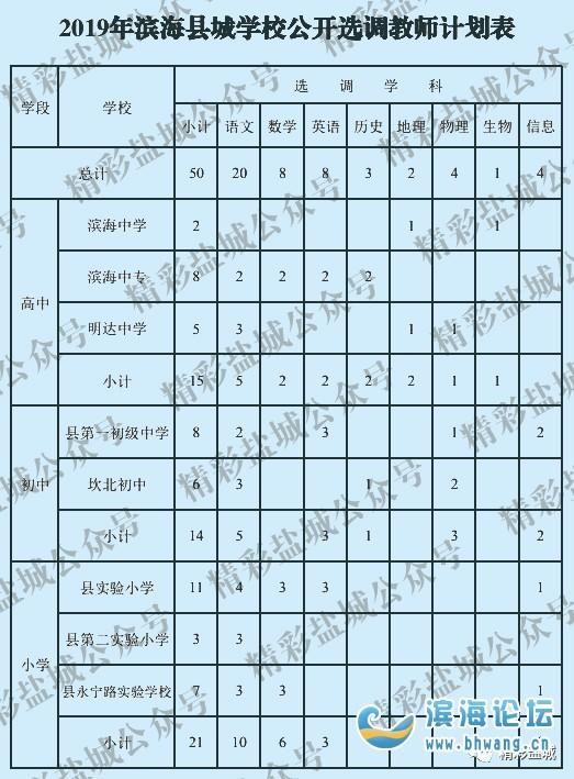滨海县公开选调50名镇区教师进县城学校