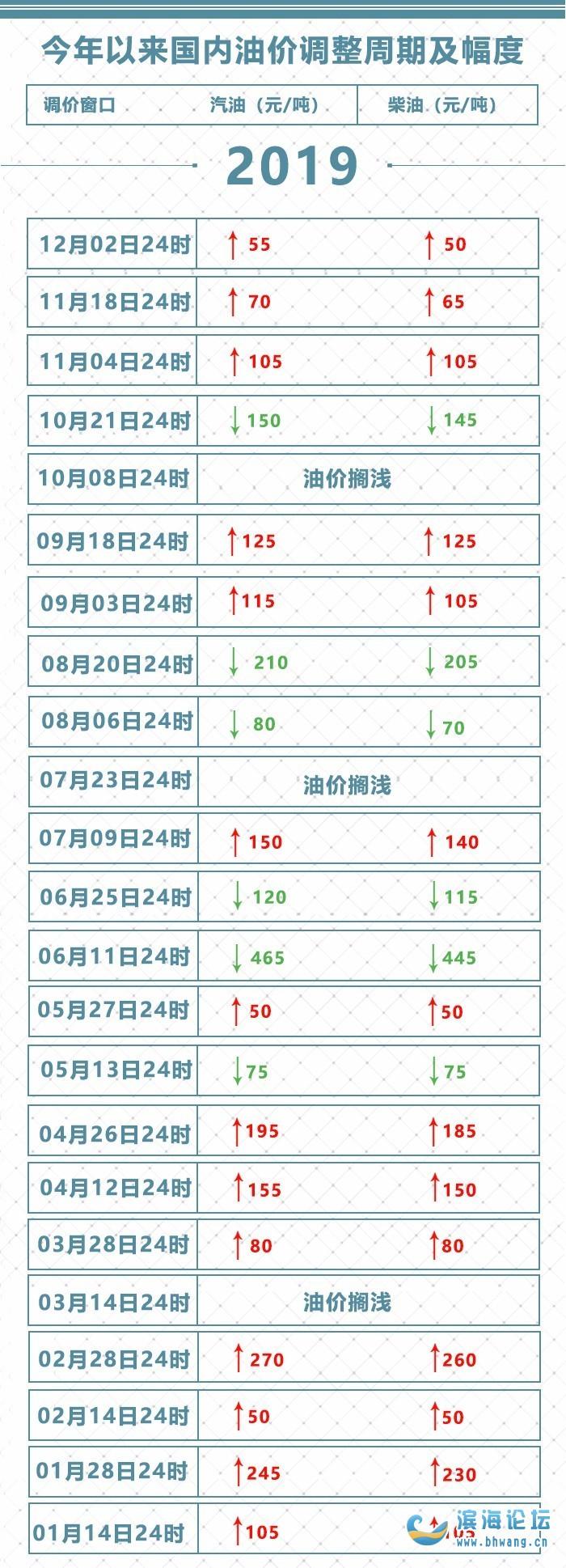 @濱海的司機們, 油價又要變!