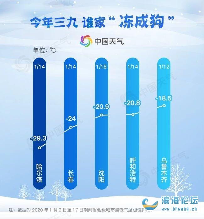 """最新""""冰窟""""城市排行榜出爐!看看這個""""三九""""中國哪里最冷?"""