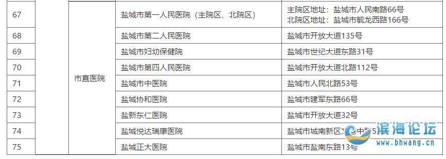 最新!滨海这五家发热门诊名单公布!