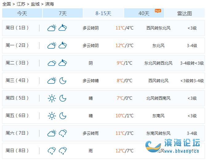 直沖20℃,又暴跌18℃+雨雨雨!濱海天氣大!反!轉!