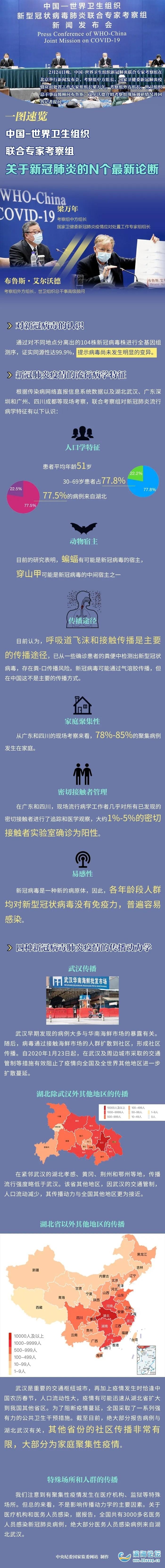 关于新冠肺炎,中国-世界卫生组织联合专家考察组的N个最新论断
