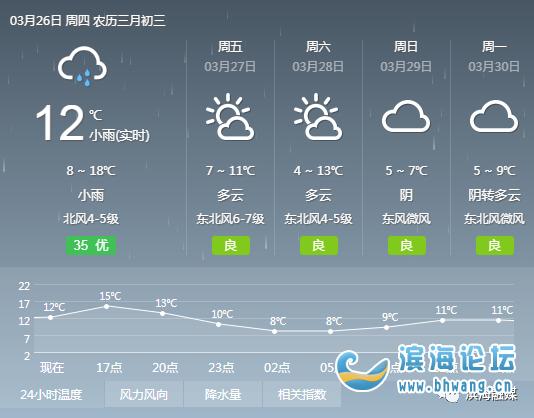 大风+降温!滨海这个周末有点冷……