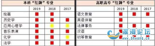 教育部亮红牌的4个专业,从红极一时到无人问津,拟被撤销!