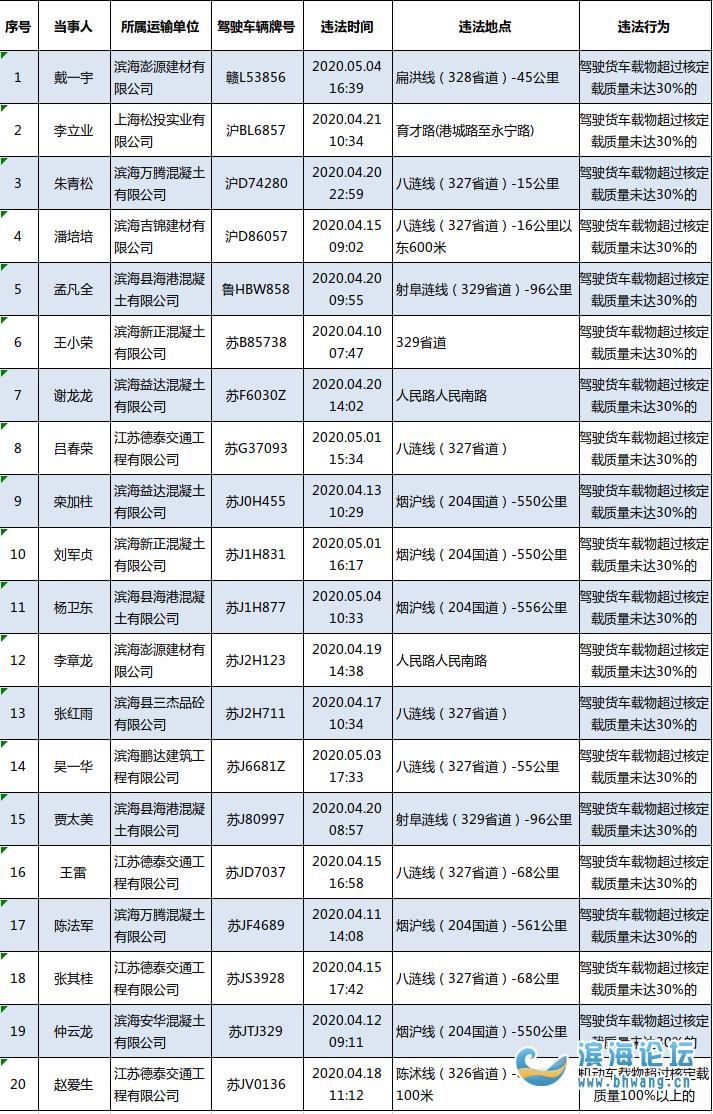 濱海交警實名曝光一批工程運輸車突出交通違法行為
