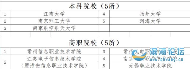 濱海一學校被擬認定江蘇省智慧校園示范校