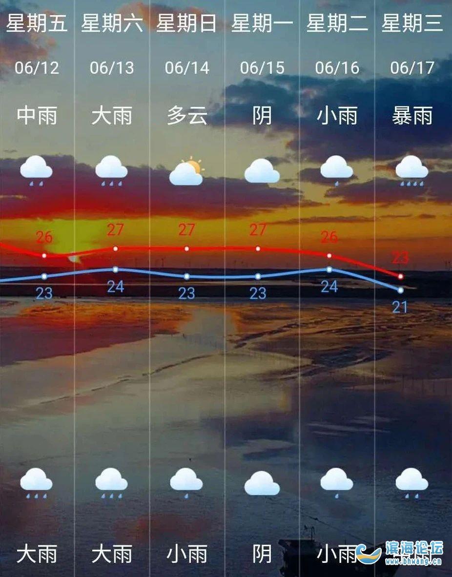 紧急通知!大暴雨+雷暴+大风!马上杀到滨海!