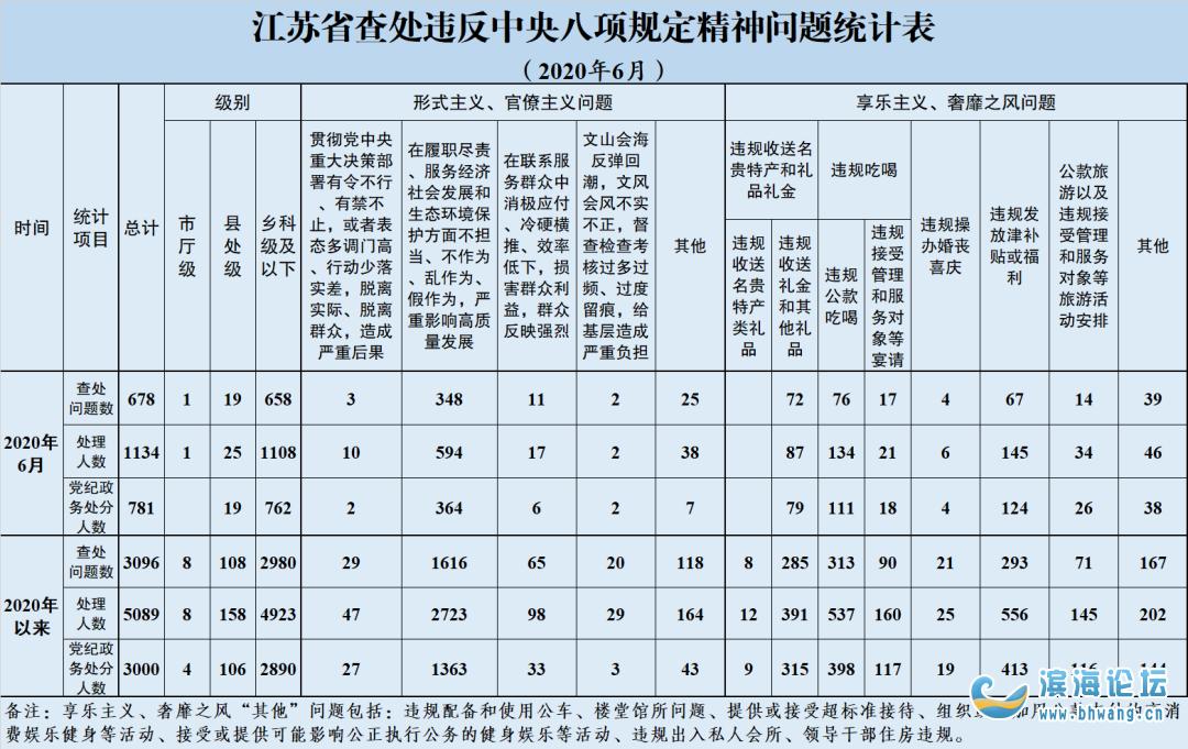 因為這個問題,江蘇處理26名縣處級以上干部