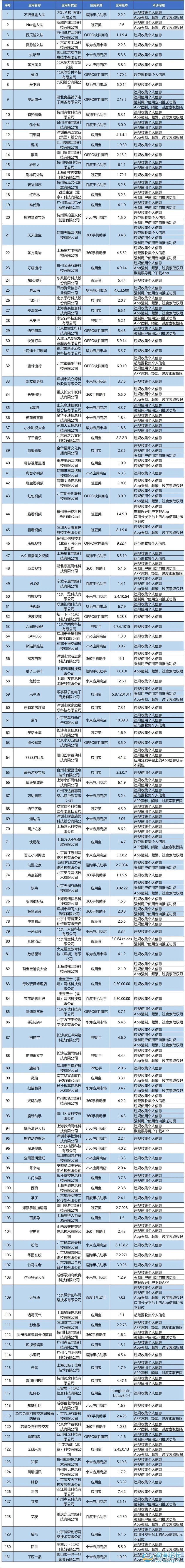 @滨海人,你的手机上有吗?这131款APP因侵害用户权益被点名!