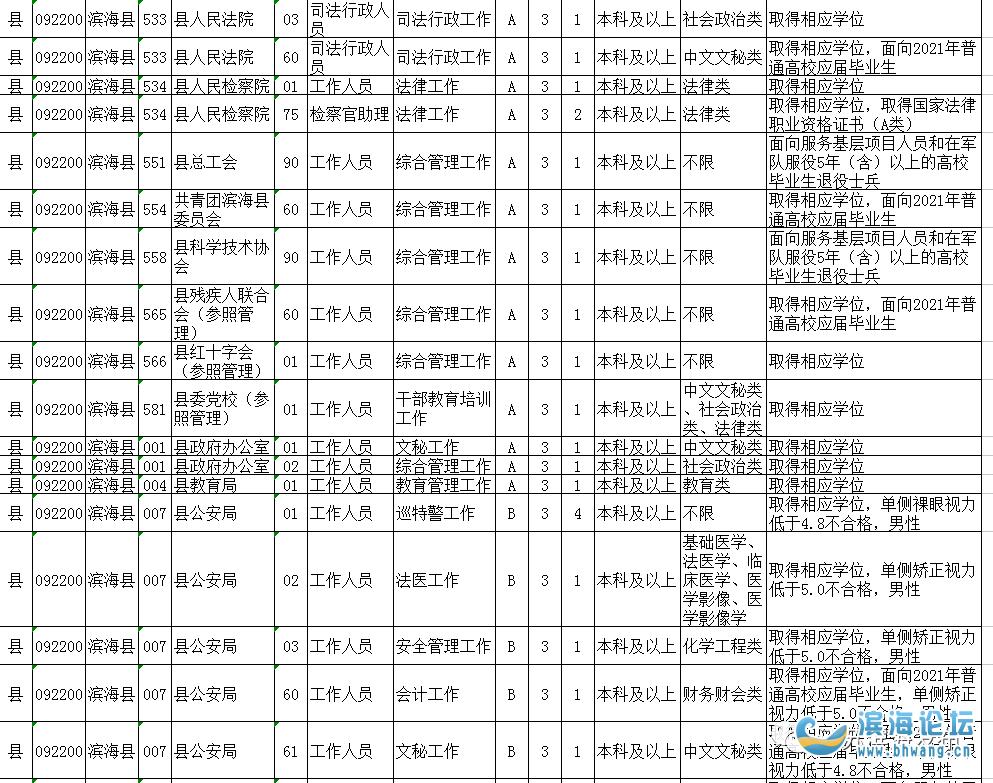 省考职位公布!滨海县计划招录106个岗位!