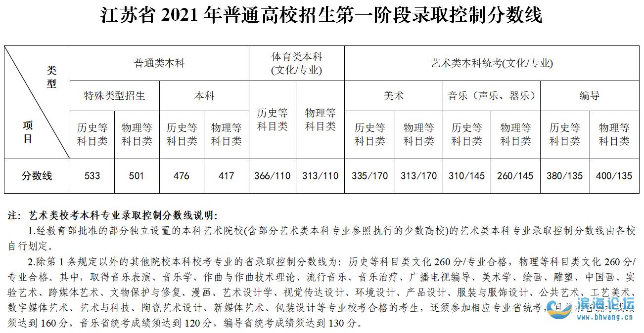 江蘇省普通高校招生第一階段錄取控制分數線出爐!