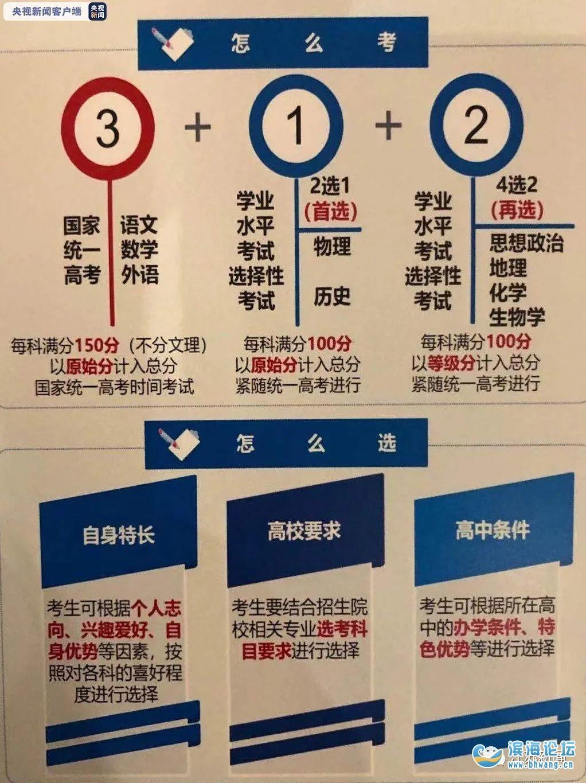 """不再分文理科、采用""""3+1+2""""模式……多省發布高考改革方案"""