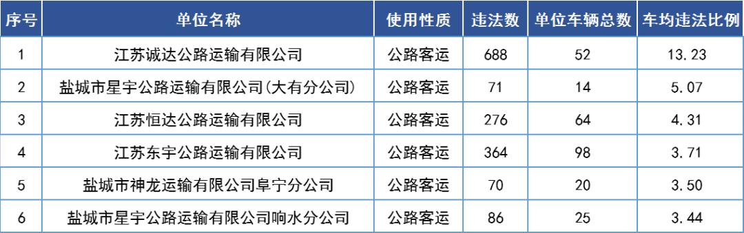通報!濱海這幾家道路運輸企業存在高風險