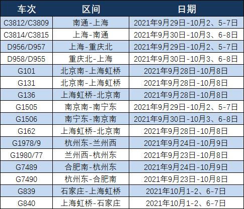 國慶假期列車增開表來啦!出行必看→
