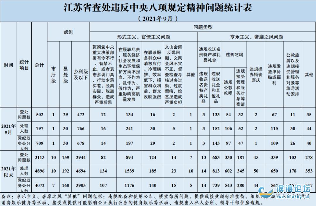 9月江蘇查處違反中央八項規定精神問題502起